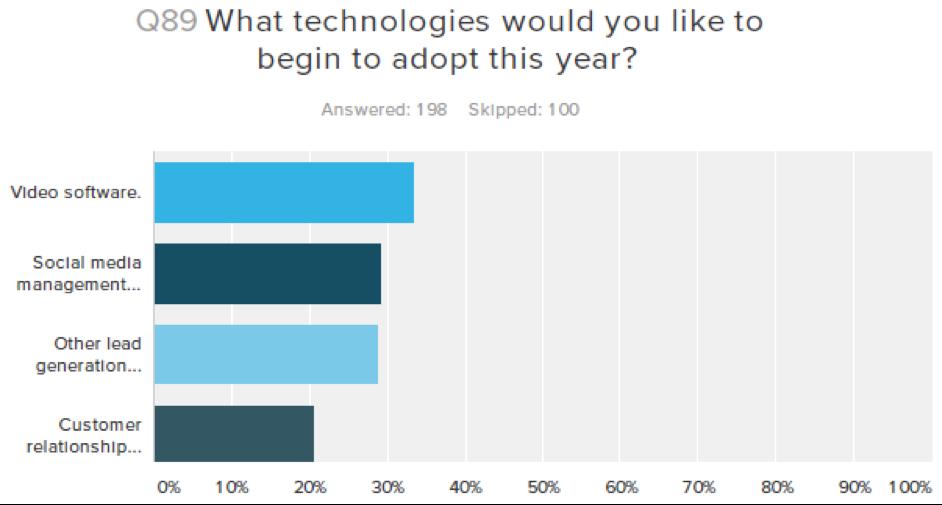 Technologies to Adopt