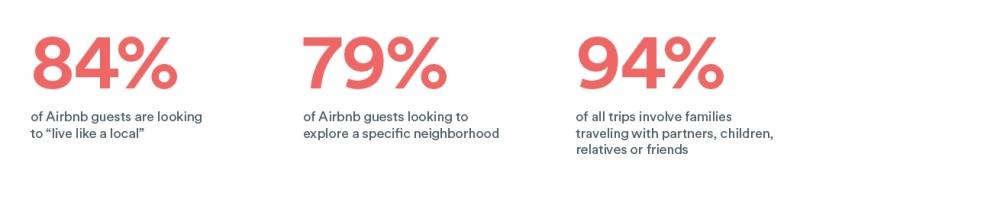 Airbnb - Stat 2
